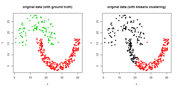 Comparing Spectral partitioning / clustering (with