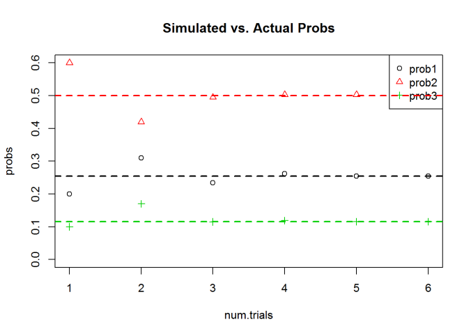 Solving Simple Probability Problems with Simulation in R