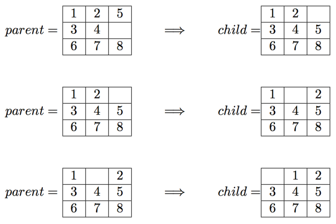 Using Uninformed Informed Search Algorithms To Solve 8 Puzzle N