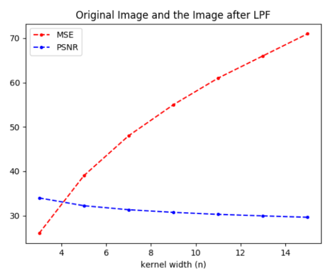 Some Image and Video Processing: Motion Estimation with