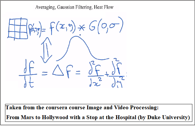 Diffusion, PDE and Variational Methods in Image Processing and