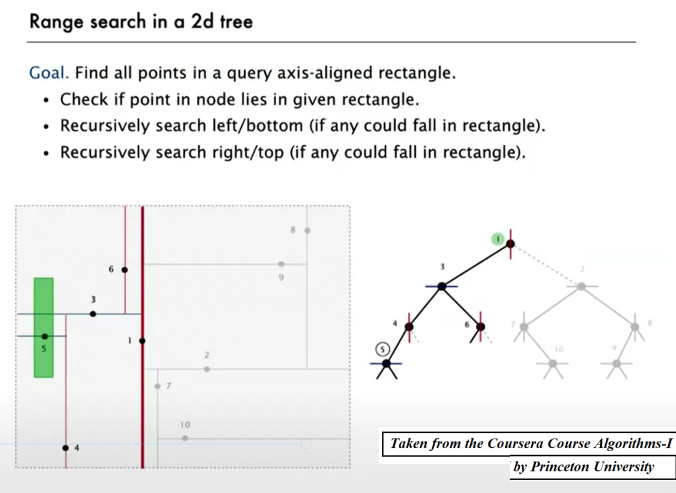 Implementing kd-tree for fast range-search, nearest-neighbor search