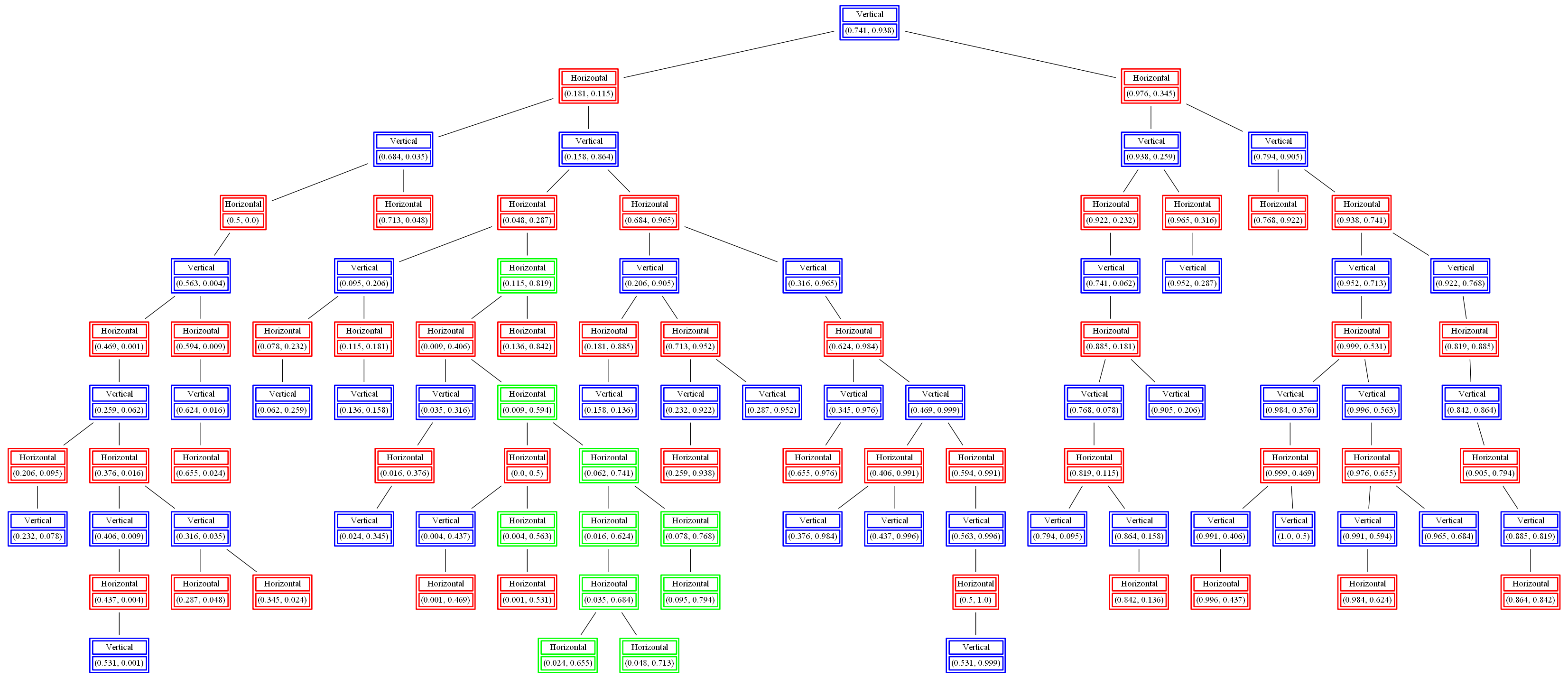 Implementing kd-tree for fast range-search, nearest-neighbor