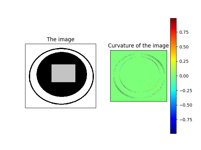 Some more Variational Image Processing: Diffusion, TV Denoising, TV