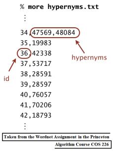 wordnet-hypernyms.png