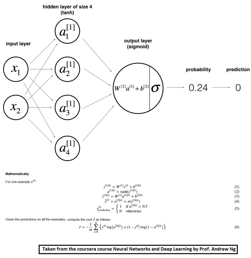 classification_kiank.png