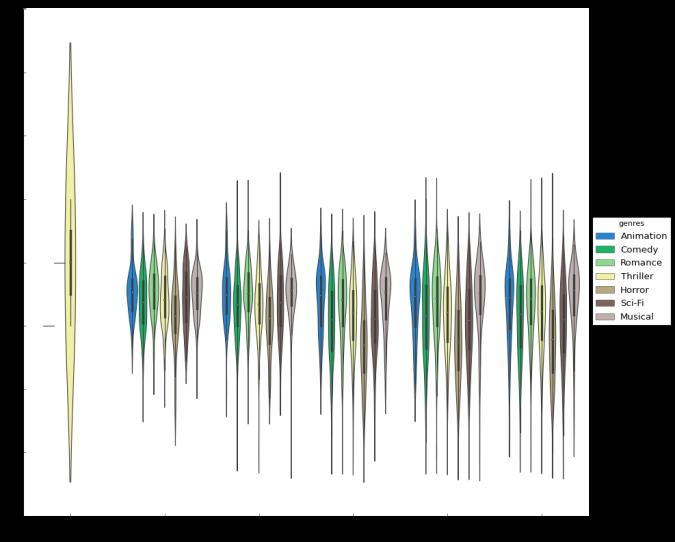 Data Science with Python: Exploratory Analysis with Movie