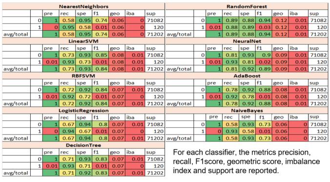 Data Science with Python: Exploratory Analysis with Movie-Ratings