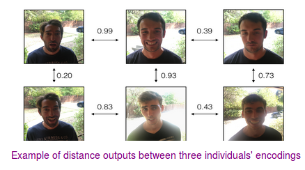 Classifying a Face as Happy/Unhappy and Face Recognition
