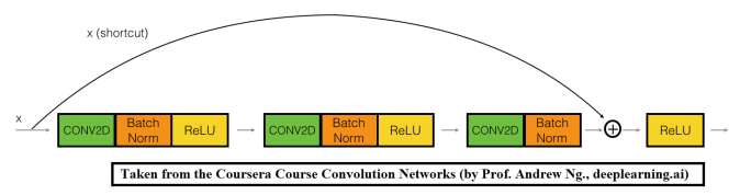 Hand-Gesture Classification using Deep Convolution and Residual