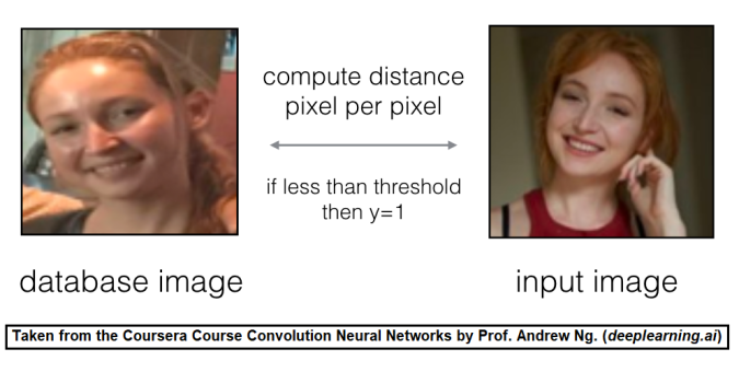Classifying a Face as Happy/Unhappy and Face Recognition using a Pre