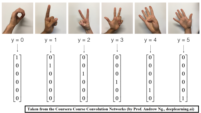 Hand-Gesture Classification using Deep Convolution and