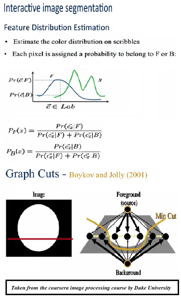 Interactive Image Segmentation with Graph-Cut in Python