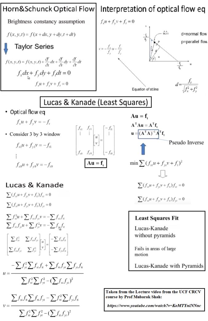 Implementing Lucas-Kanade Optical Flow algorithm in Python