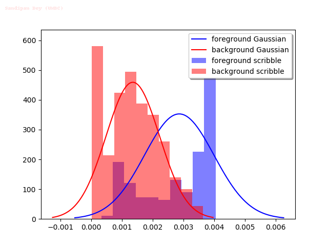 gaussian_fishes2