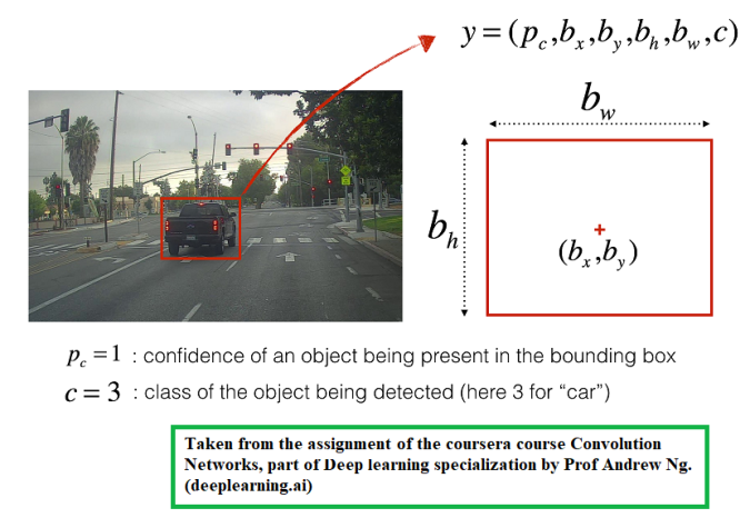 Autonomous Driving – Car detection with YOLO Model with