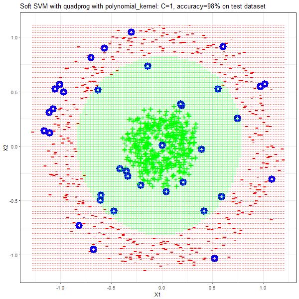 circles_polynomial_kernel_1_