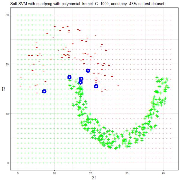 jain_polynomial_kernel_1000_