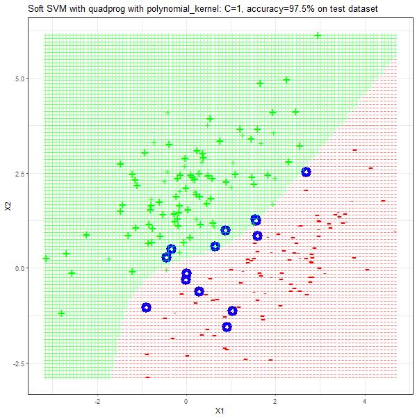 ov_polynomial_kernel_1_