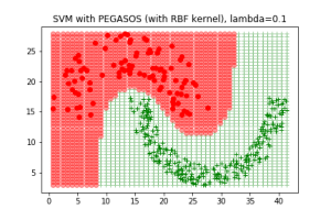 Implementing PEGASOS: Primal Estimated sub-GrAdient SOlver for SVM
