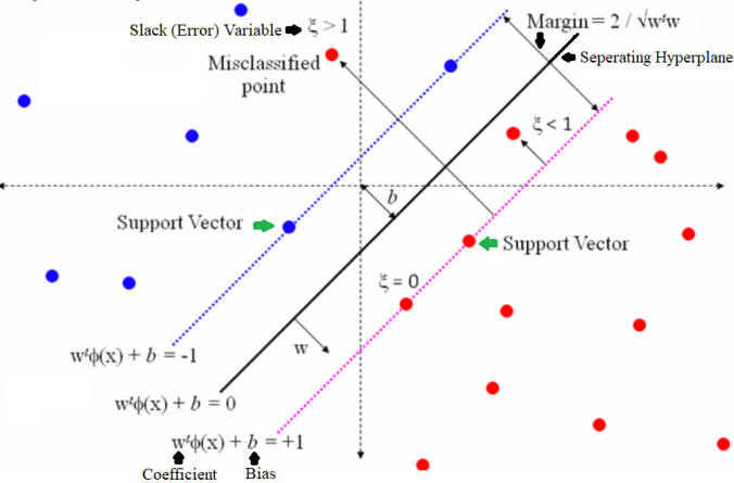 Implementing a Soft-Margin Kernelized Support Vector Machine