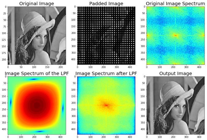 Solving Some Image Processing Problems with Python libraries